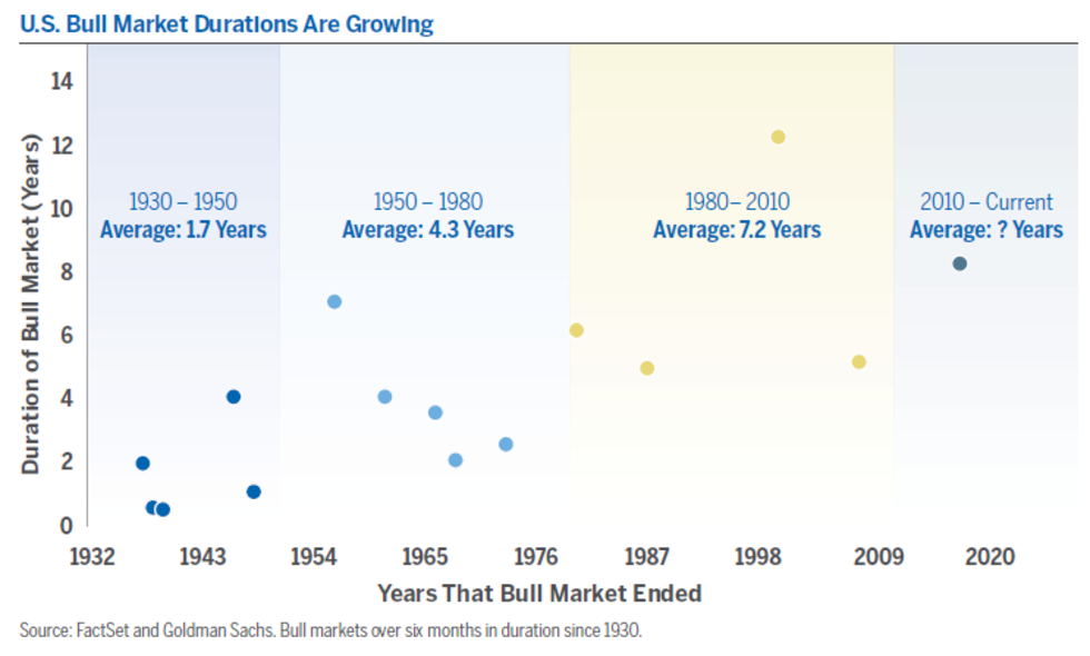 A Market Decline To Create A Buying Opportunity But History Suggests That The Current Bull Run