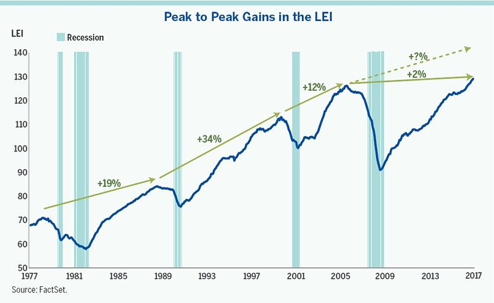 The U S Business Cycle And Help Forecast Turning Points