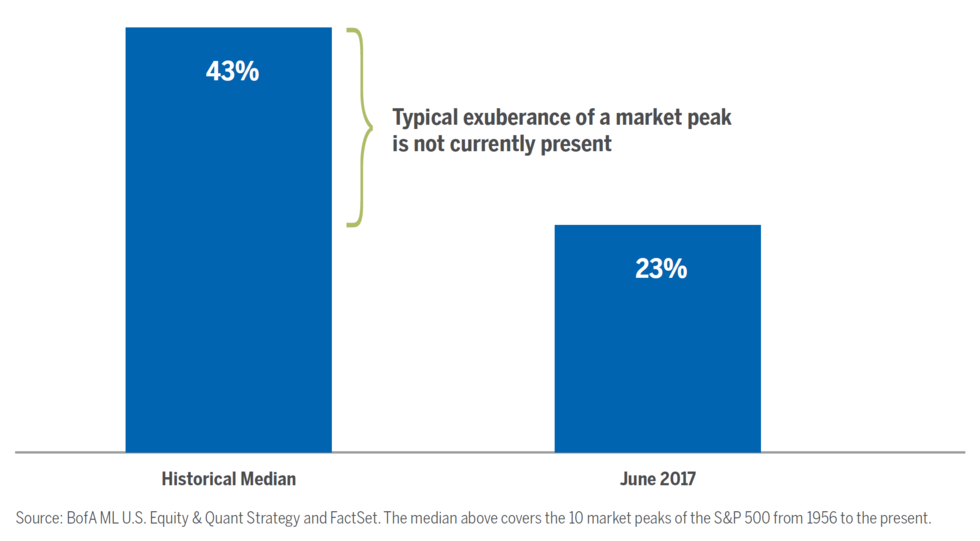 market has reached that threshold median two year return ...