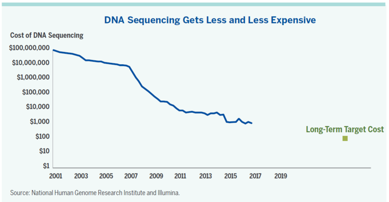 the cost of sequencing the human genome has declined ...