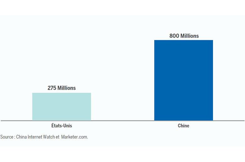 long terme le nombre d utilisateurs d internet en chine