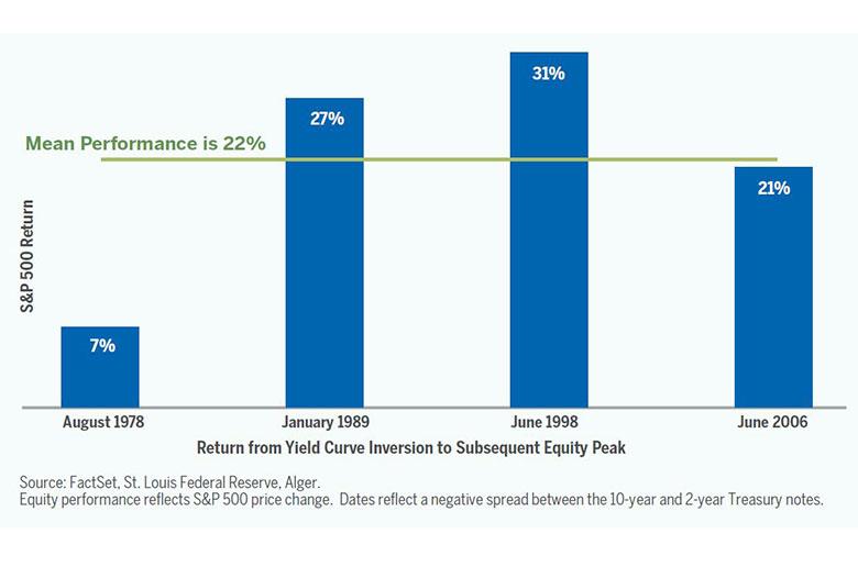 Short Term vs Long Term Capital Gains - SmartAsset